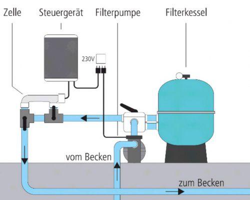 Installationsschema Salzelektrolyse Anlage